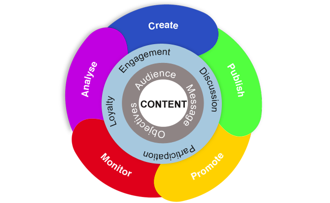 Content Marketing Services in India   Content Marketing